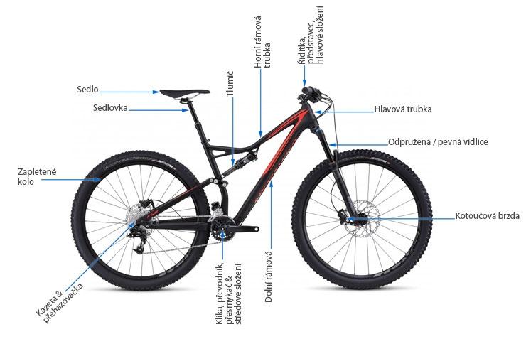 Díly a jejich umístění na kole, př.MTB Fully