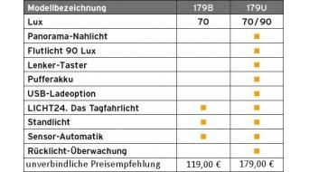 Busch & Müller Lumotec IQ2 LUXOS B LED Dynamo luz delantera