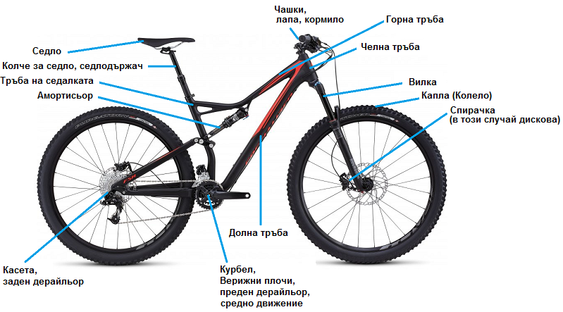 Велокомпоненти и мястото им на колелото на примера на едно MTB Fully