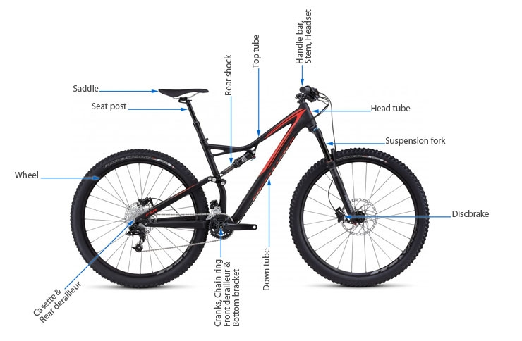bicycle parts and their position on the bike using the example of an MTB full suspension