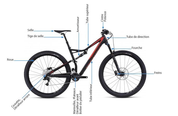Pièces et leur emplacement sur le vélo, exemple sur un VTT tout-suspendu - Fully