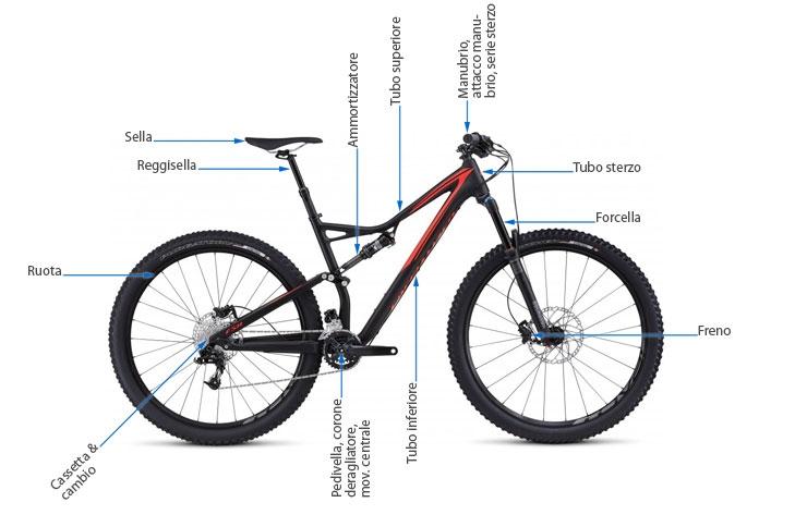 pezzi di bicicletta e il loro posizionamento su di essa come esempio per una MTB biammortizzata