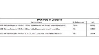Busch & Müller Ixon Pure Akku Scheinwerfer mit Micro-USB Ladebuchse, Netzteil, Ladekabel + 3 Akkus