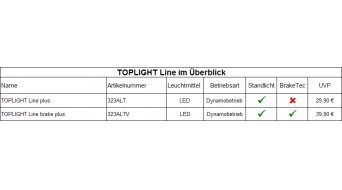 Busch & Müller Toplight Line Brake Plus Dynamo luz trasera Gepäckträgermontage 50mm-Lochabstand con Bremslicht- y función de luz de posición